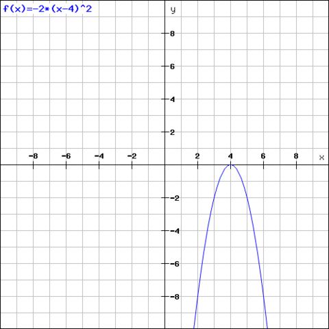 f(x)=-2*(x-4)² - (Mathematik, Parabel, Graphen)