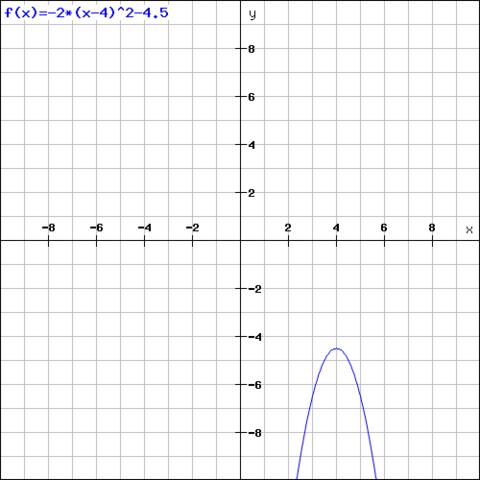 f(x)= -2*(x-4)²-4.5 - (Mathematik, Parabel, Graphen)