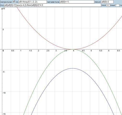 3 Kurven mit 1 Formel per Universal Diagramm - (Mathematik, Parabel, Graphen)