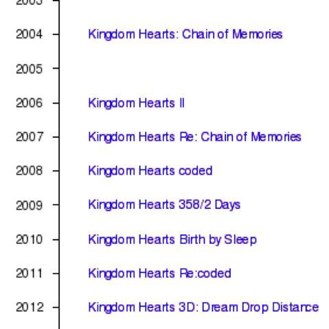Kingdom Hearts Reihenfolge