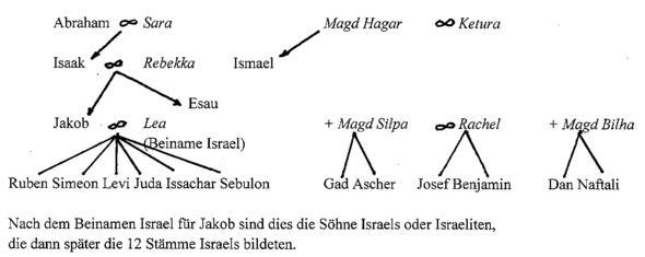 Stammbaum der Erzväter AT - (Religion, Christentum, Glaube)