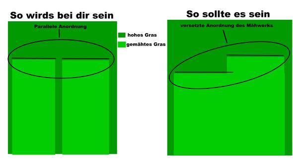 Mähwerksanordnung - (Haushalt, Garten, Handwerk)