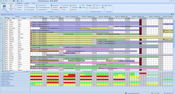 Personalplanung mit Auslastungsplänen - (Programm, Software, personalplanung)