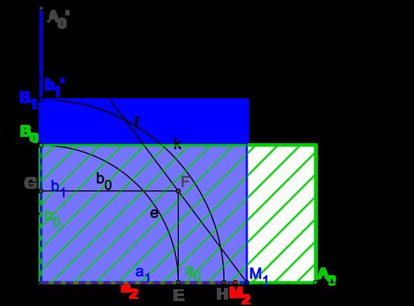 Heronverfahren - (Mathe, Konstruktionsverfahren)
