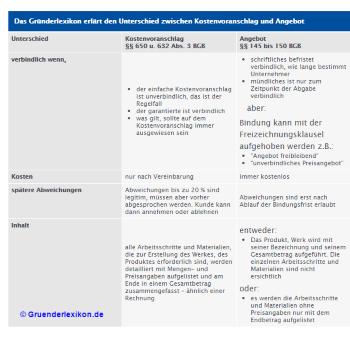 Unterschied Kostenvoranschlag - Angebot tabellarische Übersicht - (Angebot)