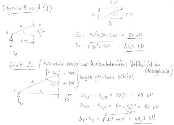 Statik stabkr fte nach ritter berechnen maschinenbau for Fachwerk statik berechnen