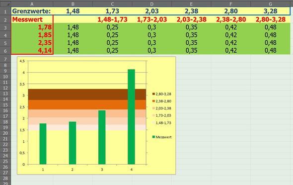 Screenshot - (Excel, Hintergrund, Diagramm)