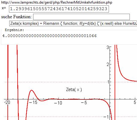 Zeta(x) per Umkehrfunktionen Rechner - (Mathe, Funktion)