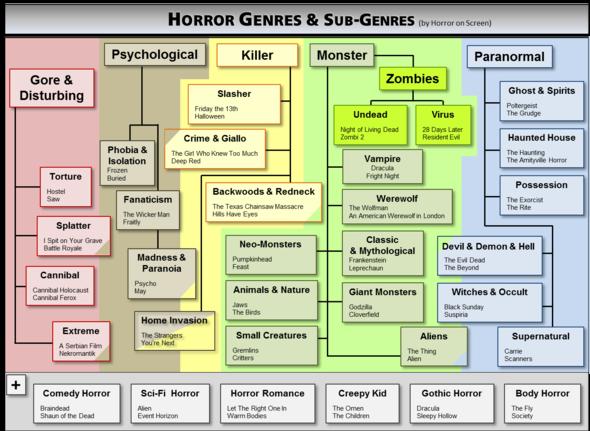 Horror Genres  - (Film, Horror)