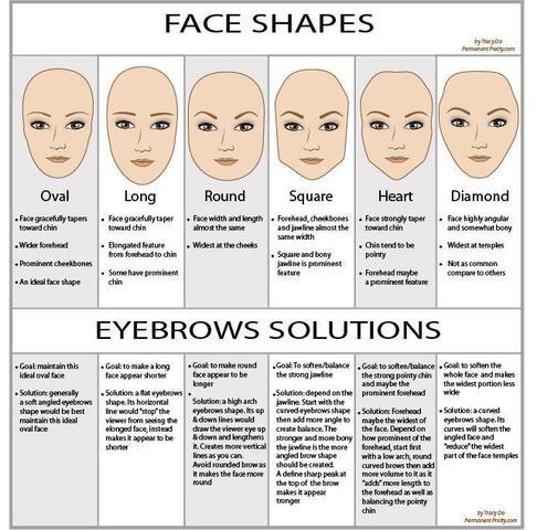 Nach Gesichtsformen... - (Beauty, Augenbrauen)