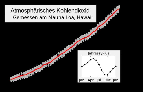 CO2-Gehalt in der Luft - Anstieg und jährlicher Zyklus - (Klimawandel, CO2)