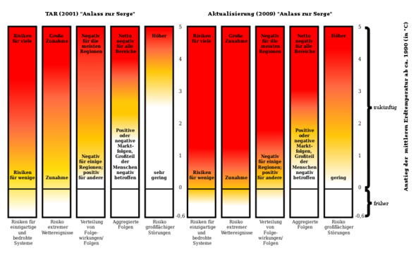 Risiken und 2 Grad-Ziel - (Europa, Hitze, EU)