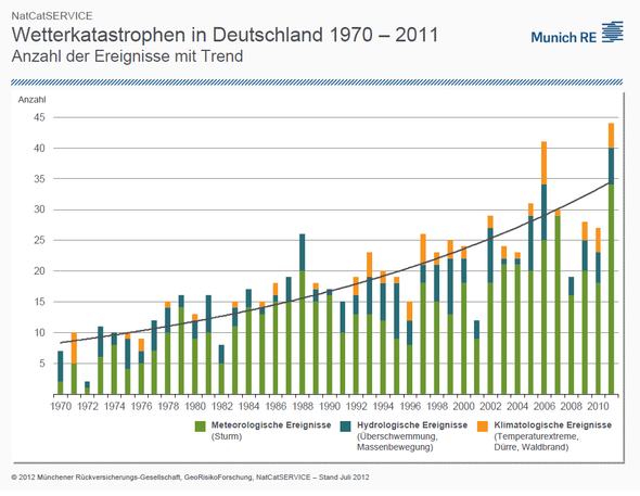 Wetterkatastrophen in Deutschland 1970 bis 2011 - (Europa, Hitze, EU)