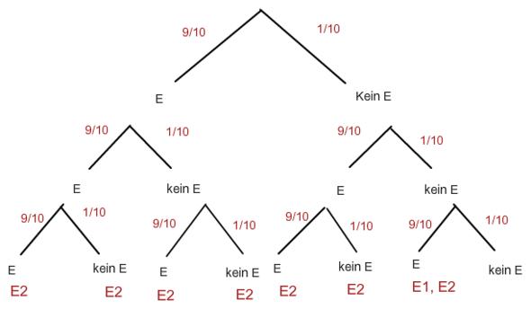 Der Baum zu deiner Aufgabe - (Mathe, Mathematik, lernen)