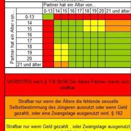 Sex Tabelle Alter