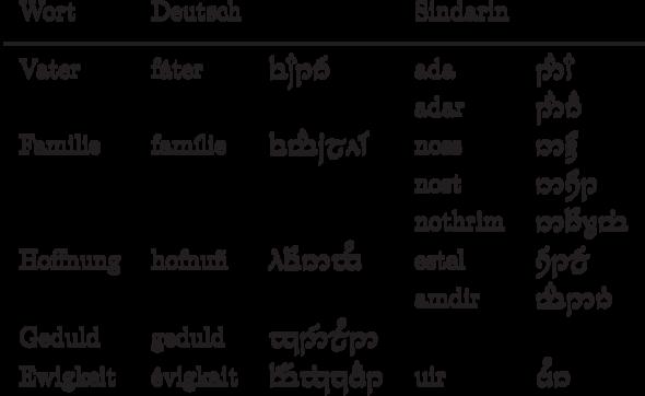 Ubersetzung Gesucht Ebisch Sindarin Tattoo Schrift Herr Der Ringe