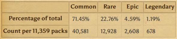 Pack Statistiken - (Spiele, hearthstone)