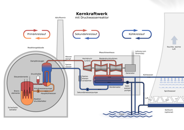 Modell eines Kernkraftwerks - (Physik, kernkraftwerk, Kernspaltung)