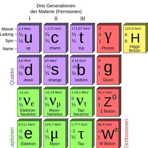 Periodensystem der Elementarteichen  - (Physik, Teilchen)
