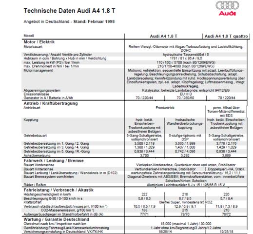 Audi A4 1.8T - (Auto, Geschwindigkeit, Audi)