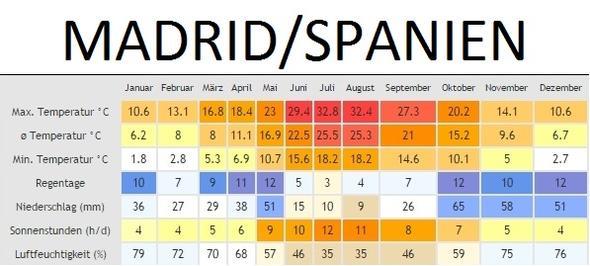 - (Italien, Spanien, Klima)