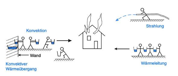 physik konduktion - Warmeleitung Beispiele