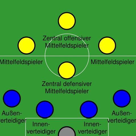 fußball position 6