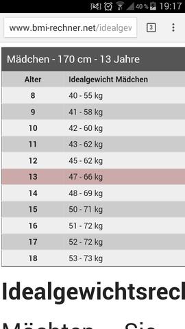 Wieviel sollte man mit 13 und knappen 1,70m wiegen? :D D