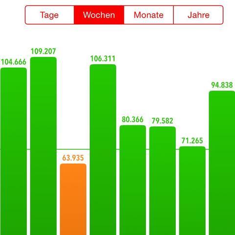 Stepz - (Apple, iPhone, App)