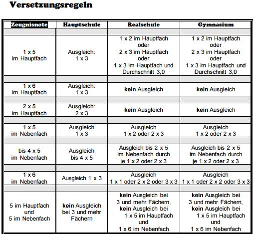 Versetzungsregeln RLP - (Schule, Mathe, Mathematik)
