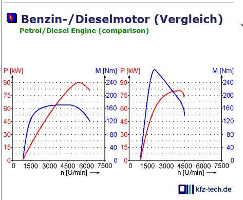 Man ist sich wieviel das Benzin aus 1 Liter des Erdöles zu ergeben es sich des Benzins ergibt