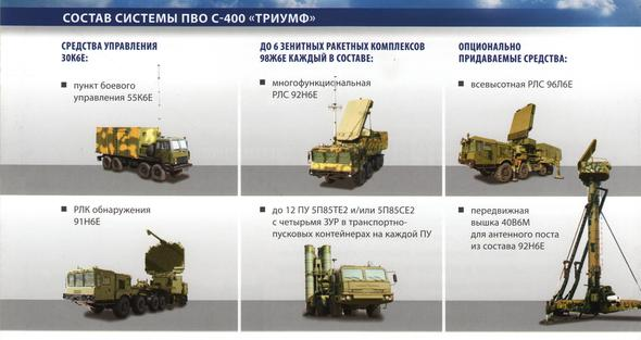 S-400 - (Flugzeug, Krieg, Militär)