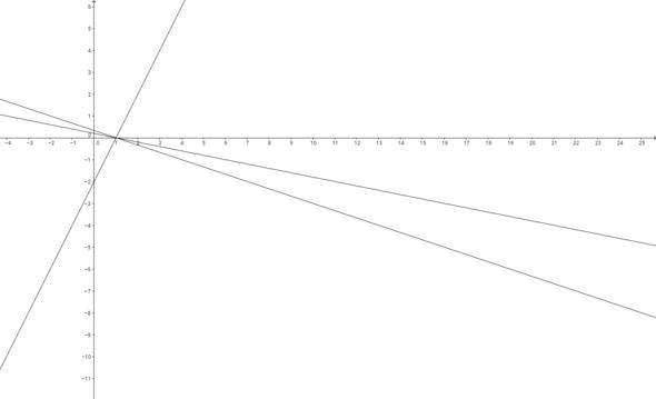 Überbestimmtes Gleichungssystem mit eindeutiger Lösung - (Mathe, Gleichungssysteme)