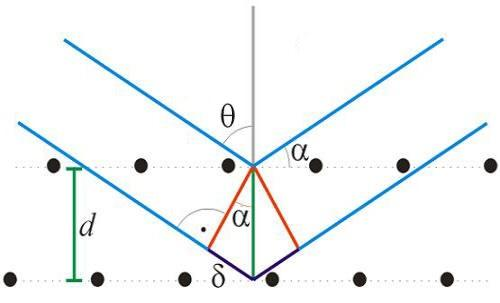Bearbeitung von https://de.wikipedia.org/wiki/Bragg-Gleichung#Herleitung - (Physik, Optik, strahlung)