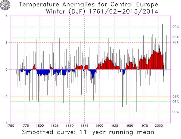 Winter-Temperaturen in Mitteleuropa bis 2014 - (Sommer, Winter, Wetter)