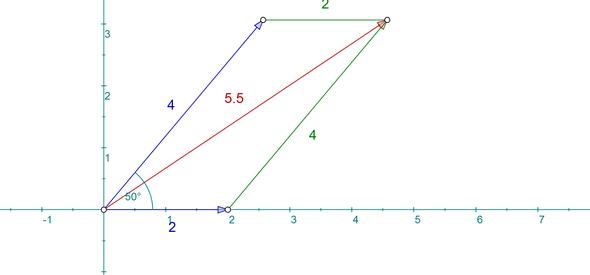Kräfteparallelogramm - (Physik, Vektoren)