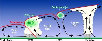 Atmosphärische Zirkulation mit Jetstreams - (Wetter, Geographie, Luft)