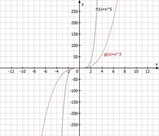 Graphen - (Schule, Mathe, Funktion)