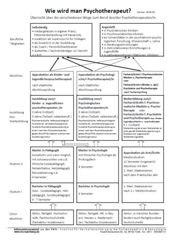 Psychologie Mit Fachabi Studieren