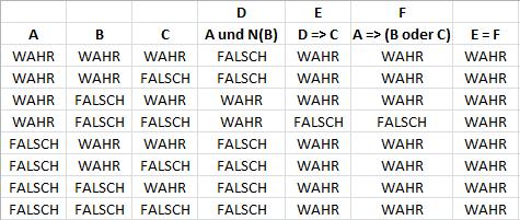 Wahrheitstafel zur Rangierregel (erstellt mit Excel) - (Mathematik, Logik)