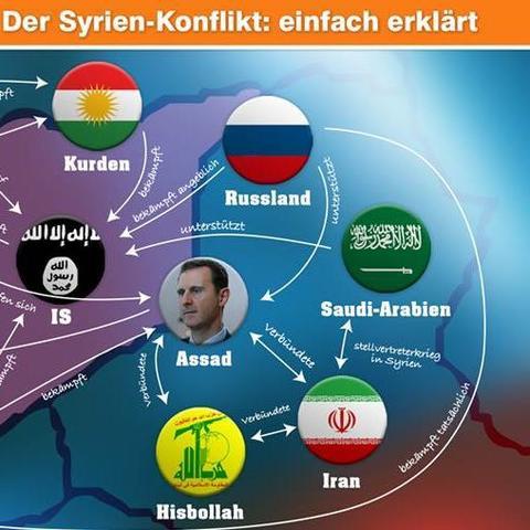 Beschreibung  - (Krieg, Konflikt, syrien)