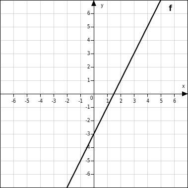 - (Mathe, lineare funktionen, Proportionale funktionen)