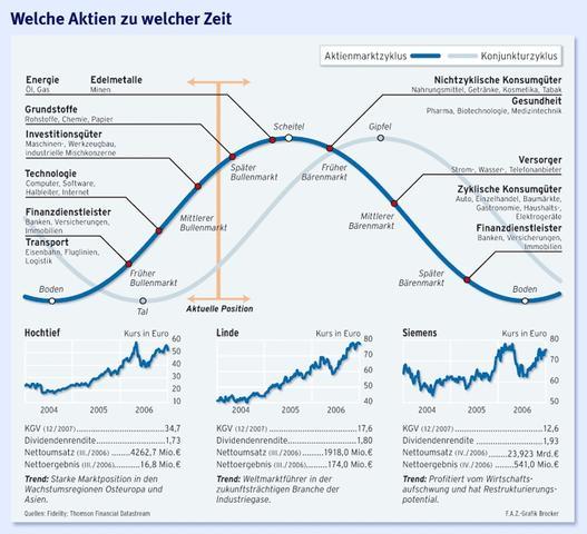 Konjunktur und Aktien - (Aktien, BWR, Betriebswirtschaft)