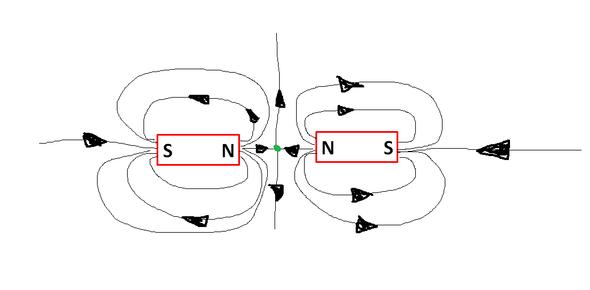 Singularität - (Physik, Magnet, Magnetismus)