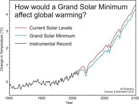 Unterschiede der temperaturen, falls es ein neues solares Minimum gäbe - (Eis, Eiszeit)