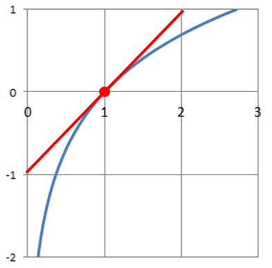 Logarithmusapproximation um x=1 - (Mathe, Mathematik, Aufgabe)