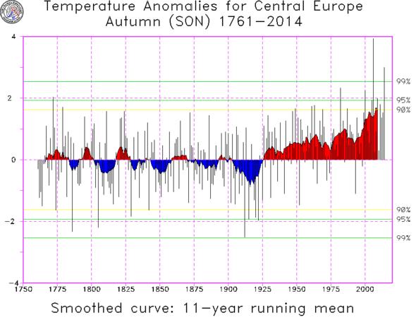 Herbsttemperaturen in Mitteleuropa nach Baur - (Deutschland, Wetter, Erde)