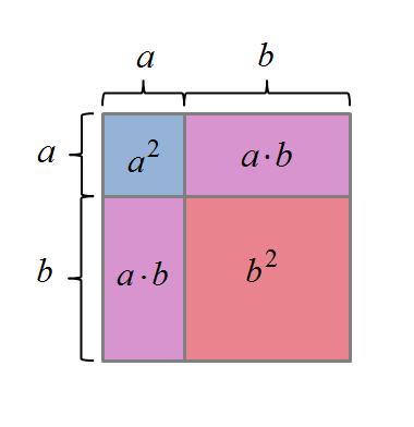 Binomische Formel - (Mathematik, Formel, binomische)
