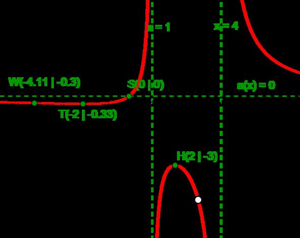 Asymptoten - (Schule, Mathematik, Schulaufgabe)