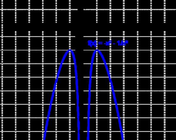 Hochpunkte - (Mathe, Mathematik)